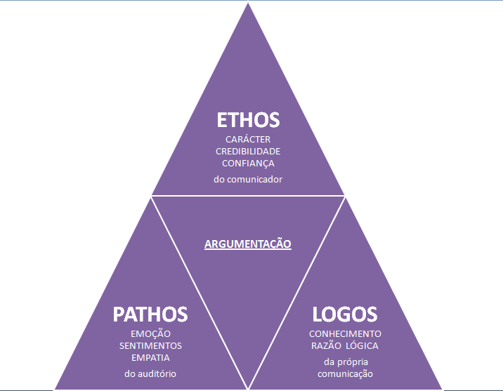 ethos pathos logos a more perfect union Logos, pathos, ethos brings you some of the best these speeches are typically the perfect occasion to focus on common values, combine logos, pathos and ethos.